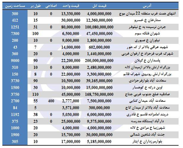 قیمت زمین در مناطق ۲۲ گانه تهران چند است؟