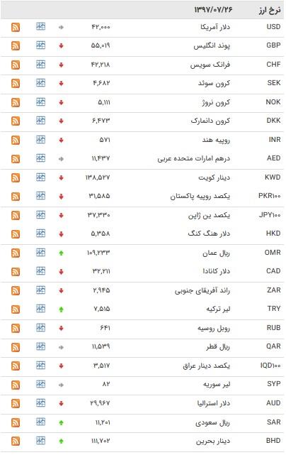 نرخ بین بانکی ۲۷ ارز کاهش یافت+ جدول
