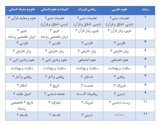 عناوین امتحان نهایی دوازدهم تعیین شد + فهرست دروس
