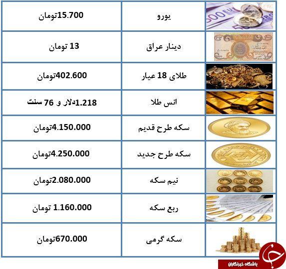 هر گرم طلای ۱۸ عیار ۴۰۲ هزار تومان/ سکه با ثبات قیمت مواجه است