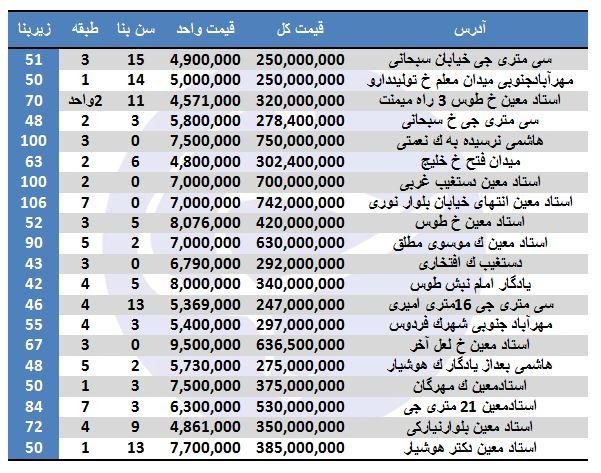 نرخ فروش آپارتمان در منطقه ۹ تهران + جدول