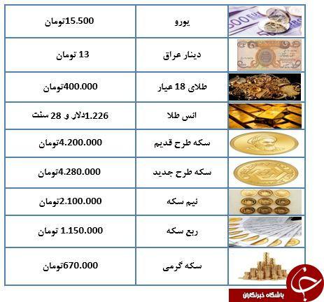 هر گرم طلا ۱۸ عیار کار نشده ۴۰۰ هزار تومان/یورو ارزان شد