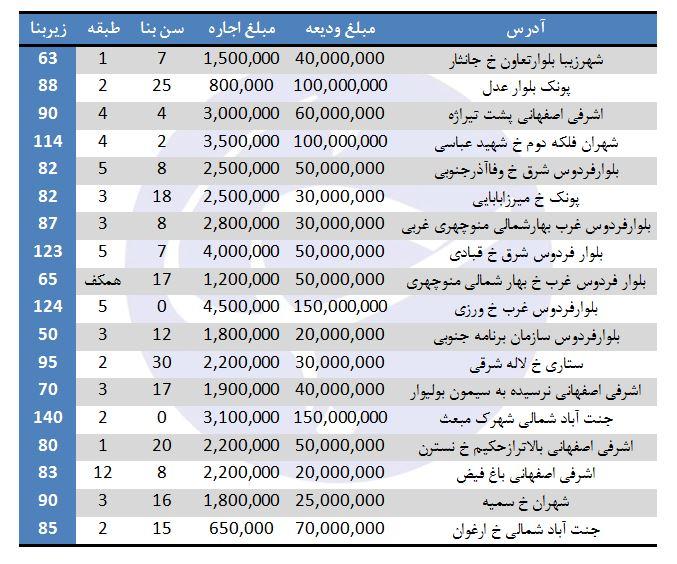 قیمت اجاره در منطقه 5 شهرداری تهران