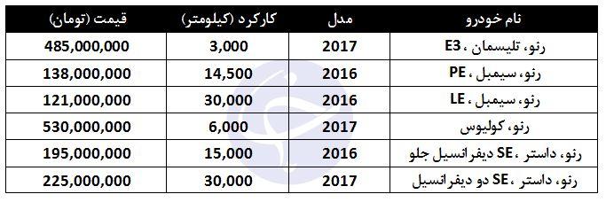 خودروهای فرانسوی در بازار تهران چند؟