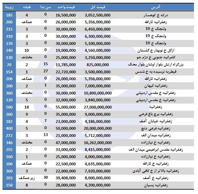 گرانترین خانه تهران چقدر قیمت دارد؟