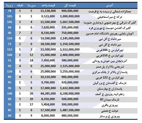 خرید ملک در تهران چقدر هزینه دارد؟