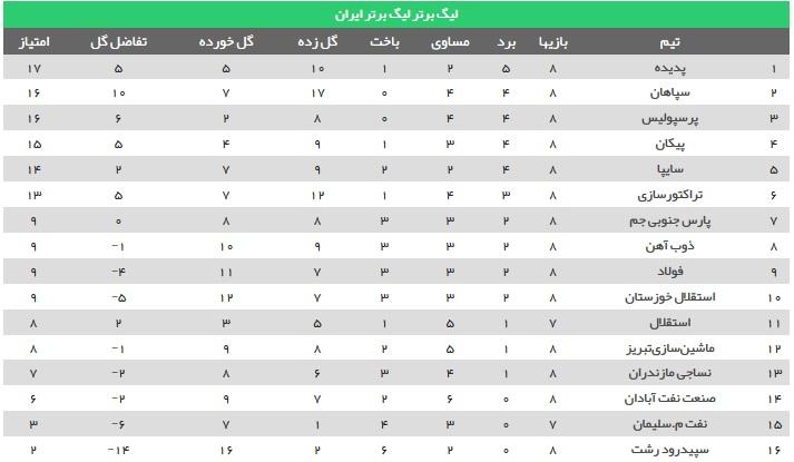 نتایج دیدارهای هفته هشتم لیگ برتر فوتبال ایران