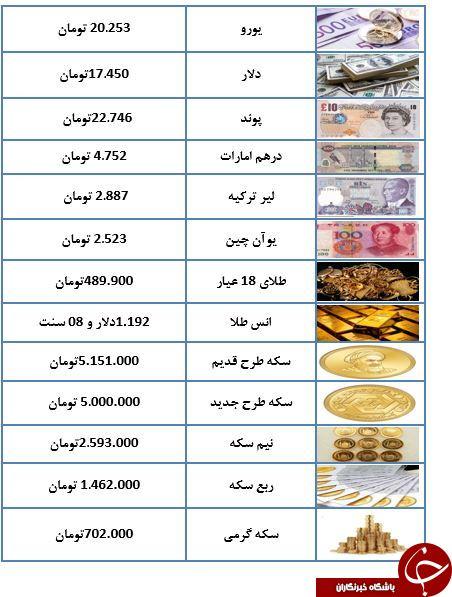 قیمت معاملاتی سکه و ارز در ۸ مهرماه ۹۷+جدول