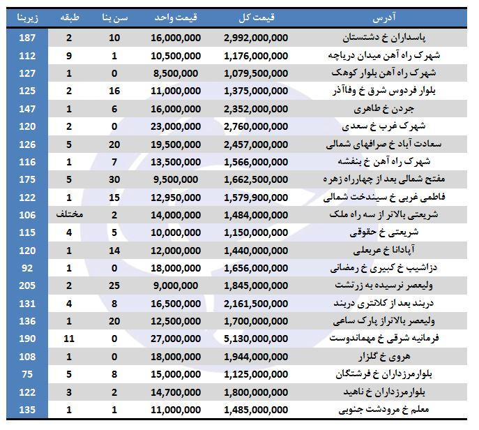 خانههای میلیاردی تهران کجاست؟
