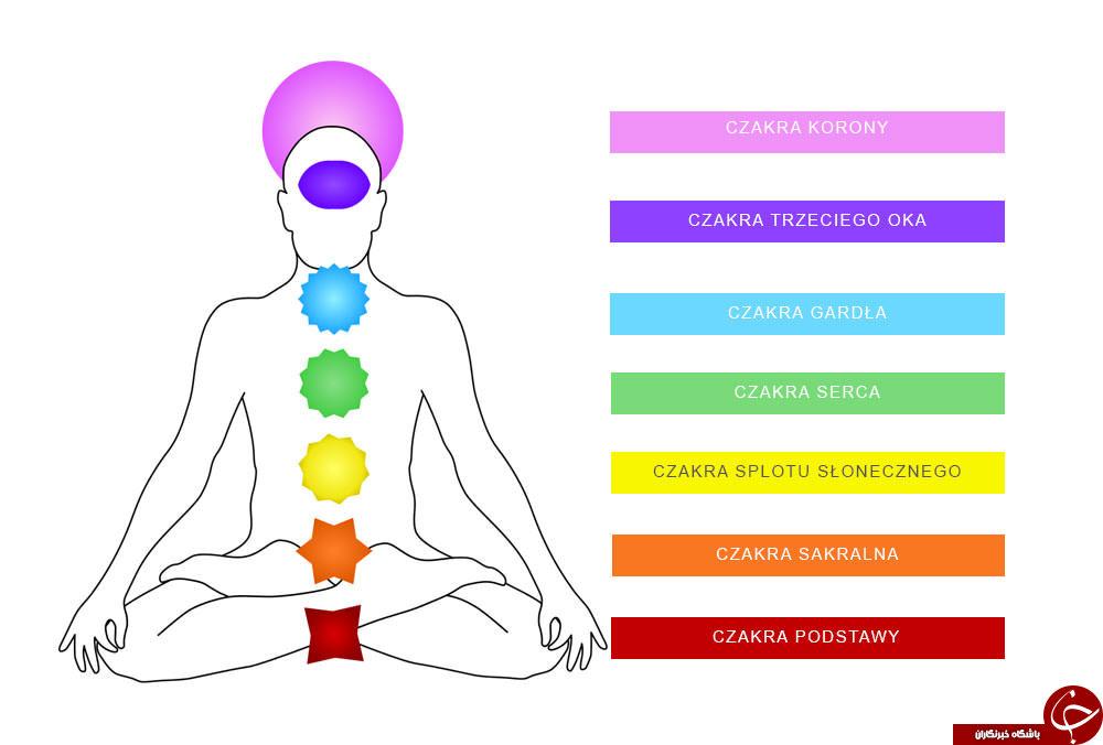 همه آنچه که باید درباره چاکراهای بدنتان بدانید! + روشهایی برای توازن آن ها/ چاکرا چیست و چه کاربردی دارد؟