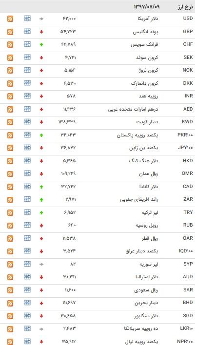 قیمت ۲۴ ارز بین بانکی کاهش یافت/ جدول