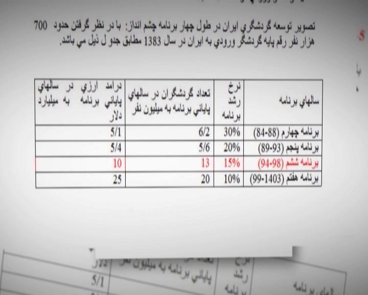 گردشگری صنعتی که در ایران در حال خاک خوردن است/رونق گردشگری مصداق اقتصاد مقاومتی است