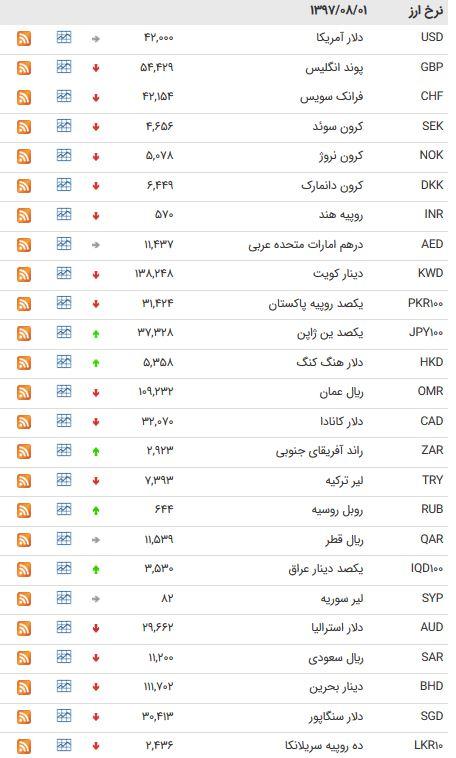 نرخ 39 ارز بینبانکی در 1 آبان 97+جدول