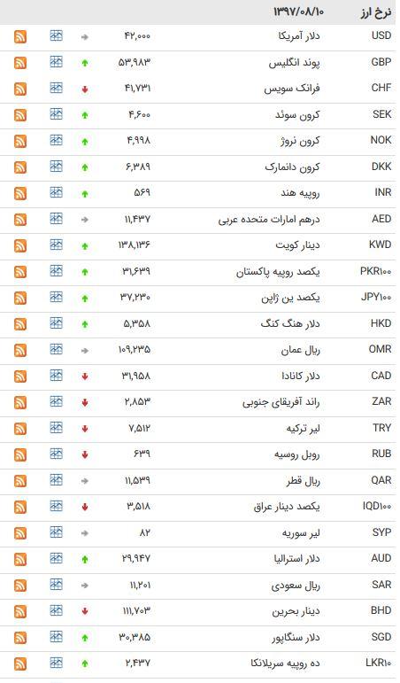 نرخ 39 ارز بین بانکی مورخ 10 آبان 97+ جدول