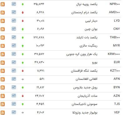 نرخ 22 ارز بین بانکی افزایش یافت+ جدول