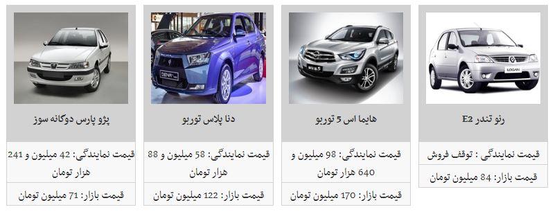 افزایش قیمت برخی محصولات ایران خودرو (۱۲/آبان/۹۷)