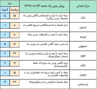بارش های رگباری در شهرهای زیارتی عراق/سامانه بارشی وارد نیمه غربی کشور می شود