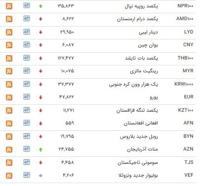 نرخ ۹ ارز بین بانکی افزایش یافت+ جدول