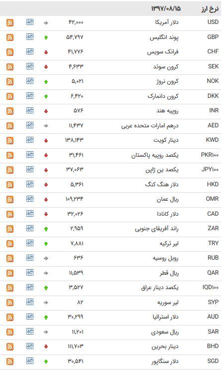 نرخ 39 ارز بین بانکی در 15 آبان 97+جدول