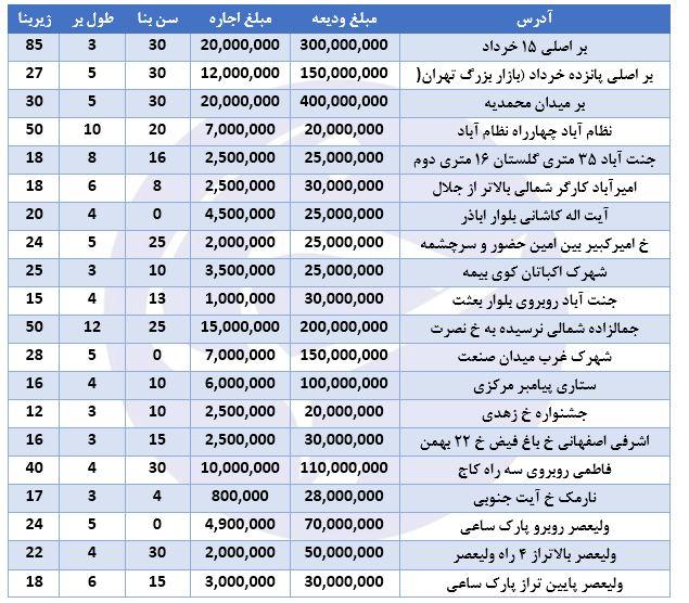 نرخ اجاره مغازه در برخی مناطق تهران ( 18/آبان/97)