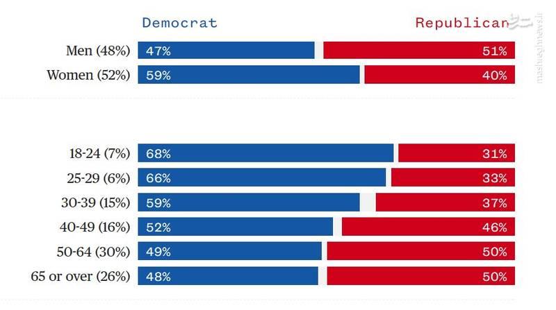 ادعای پیروزی دموکراتها و جمهوریخواهان؛ کدام حزب را پیروز انتخابات میاندورهای آمریکا بدانیم؟ + آمار