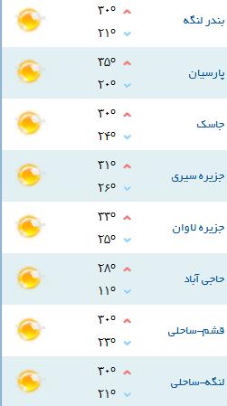 کمینه و بیشینه دمای هوای هرمزگان ۱۹ آبان ۹۷