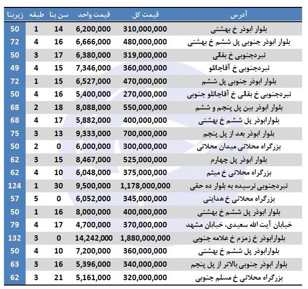 مظنه فروش ملک در منطقه ۱۴ تهران + جدول