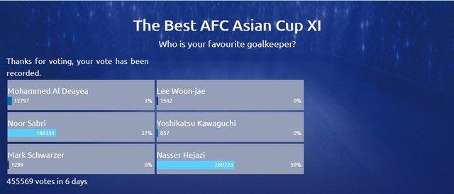 حجازی بهترین دروازه بان تاریخ جام ملت های آسیا شد