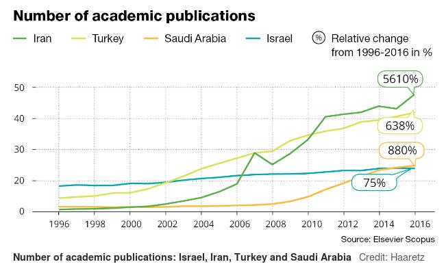 چه کسی بر قلهی علم خاورمیانه ایستاده است؛ اسرائیل یا ایران؟
