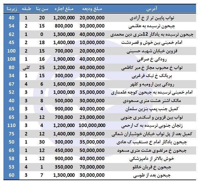 نرخ اجاره در منطقه ۱۰ تهران چقدر است؟