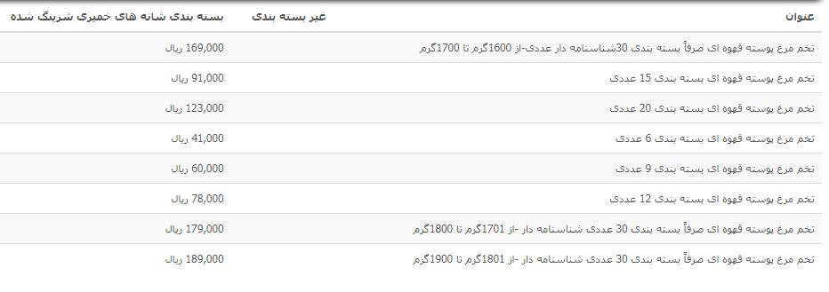 قیمت تخممرغ پوسته قهوهای بستهبندی و غیر بستهبندی در بازار+جدول