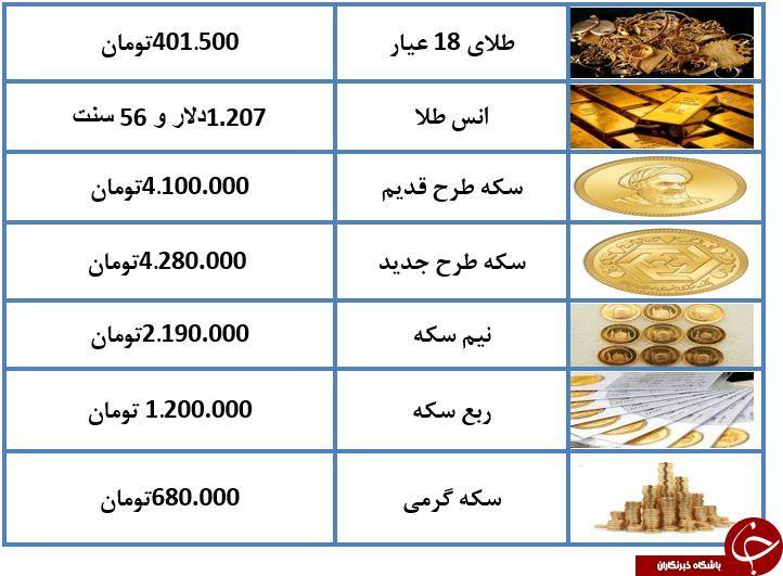 کاهش 90 هزار تومانی قیمت سکه نسبت به روز گذشته/طلای 18 عیار 401 هزار تومان