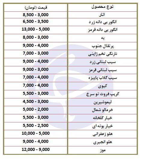 نوسان قیمت خیار در بازار