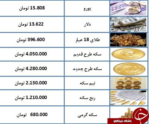 درحال تکمیل// قیمت طلاوسکه کاهش یافت/ کاهش ۹ هزار تومانی طلای ۱۸ عیار