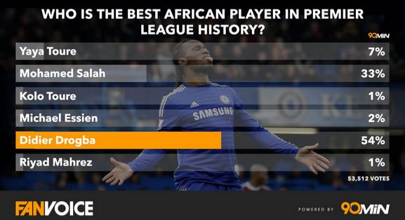 بهترین بازیکن آفریقایی تاریخ لیگ انگلیس مشخص شد+عکس