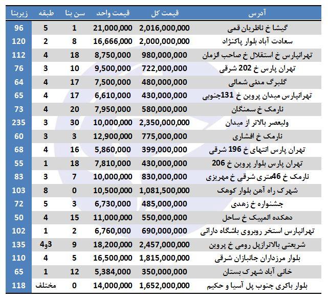 هزینه خرید آپارتمان در برخی مناطق تهران + جدول
