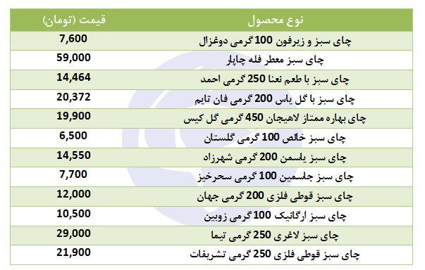 پایگاه خبری آرمان اقتصادی 8950419_485 قیمت انواع چای سبز در بازار