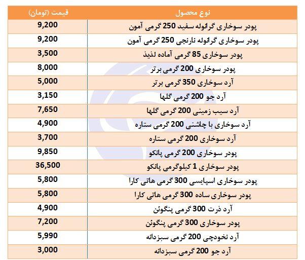 قیمت انواع آرد و پودر سوخاری در بازار