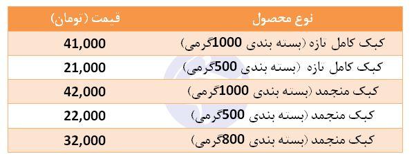 قیمت کبک در غرفه تره بار + جدول