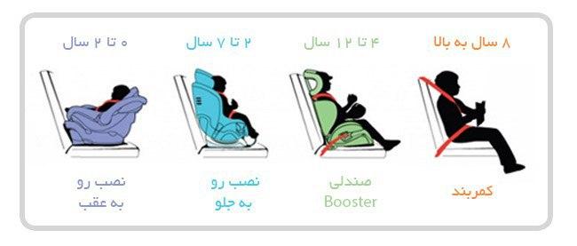 اجباری شدن استفاده از صندلی کودک در خودروها/ صندلی کودک، عامل کاهش مرگ کودکان در تصادفات