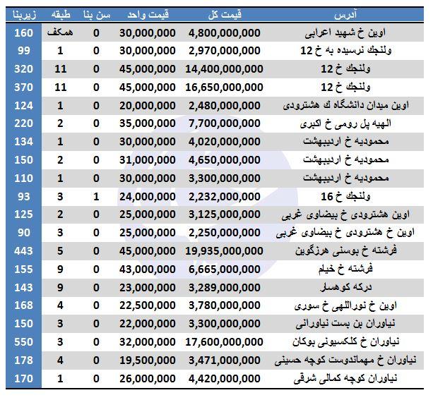 قیمت فروش آپارتمان در منطقه یک تهران