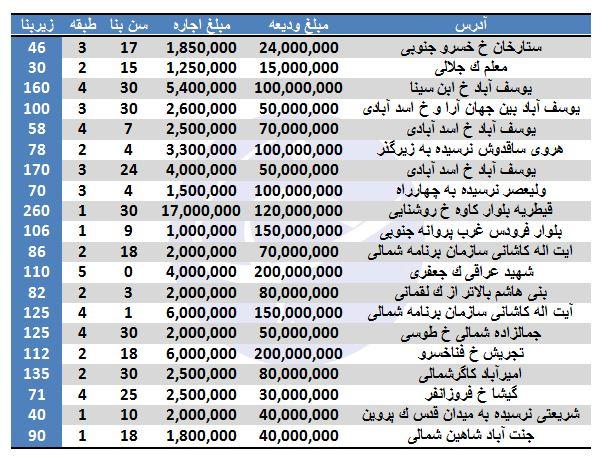 رهن و اجاره در برخی مناطق تهران (1/ آذر/97)