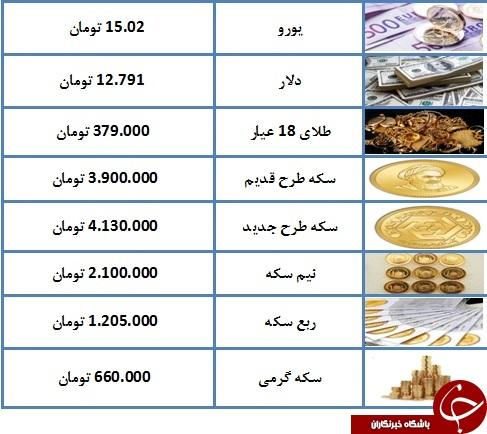 درحال تکمیل// قیمت سکه به ۴ میلیون و ۱۳۰ هزار تومان رسید