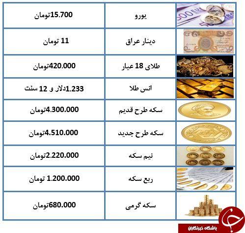 نرخ سکه و ارز در 6 آبان ماه 97 + جدول