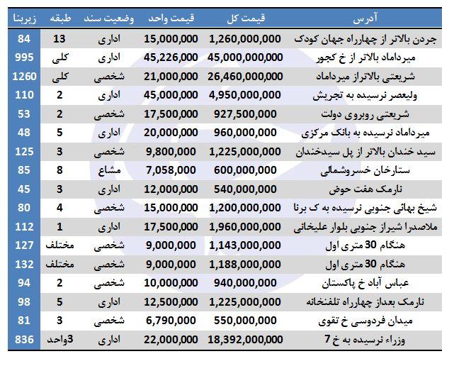 هزینه خرید ملک اداری در برخی مناطق تهران + جدول