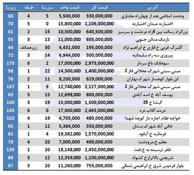 خرید آپارتمان در تهران چقدر هزینه دارد؟