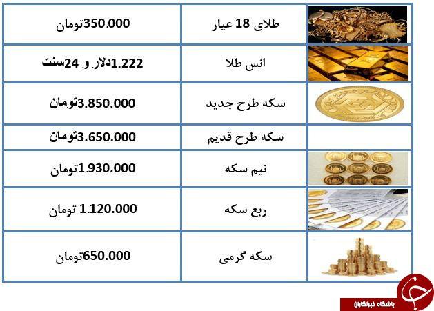 نرخ سکه و طلا در 11 آذرماه 97   جدول