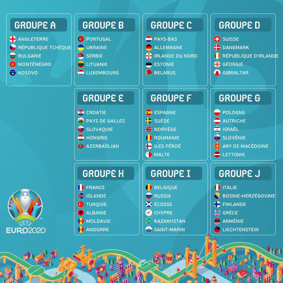 جام ملتهای اروپا ۲۰۲۰ قرعهکشی شد