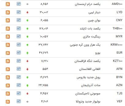 افزایش نرخ ۲۵ ارز بین بانکی+جدول