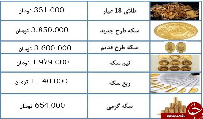 درحال تکمیل/ نرخ سکه و طلا در ۱۲ آذرماه ۹۷   جدول
